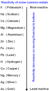 Most Reactive Metals On The Periodic Table Class Ten Science Metals Reactivity Series