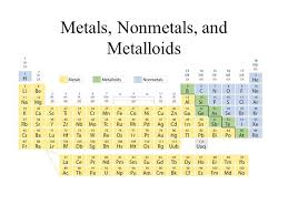 Periodic Table Metalloids Ch 6 The Periodic Table 6 1 Organizing The Elements Mendeleev