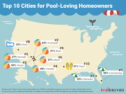 top 10 cities for homes with swimming pools realtor com