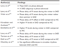 ls for seasonal affective disorder reviews full text the role of melatonin in mood disorders cpt