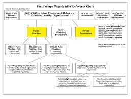 501 C 3 Donation Receipt Tax Exempt Organizations 501 C 3 Organizations Public