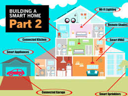 Home Security Demystified How To Build A Smart DIY System - How to design a smart home