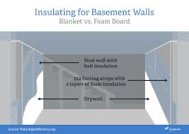 best type of insulation for basement decorating ideas luxury with
