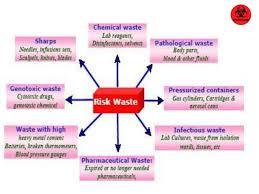 bmw hospital biomedical waste management dr praveen doddamani
