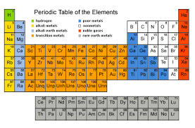 Section 2 Connerhchem Chapter 5 Mendeleev S Vs Modern Periodic