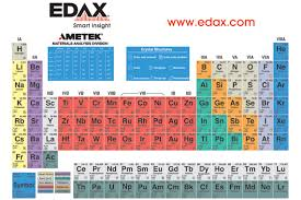 er element periodic table periodic table of elements poster edax