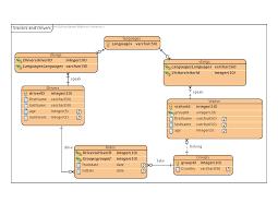 membuat erd visual paradigm diagram visual paradigm uml diagram