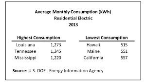average gas and electric bill for 1 bedroom apartment average electric bill for 3 bedroom apartment in florida www