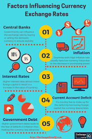 Exchange Rate Fundamentals Of Currency Exchange Rate Exchangerateiq Blogs