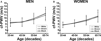 Map Mean Arterial Pressure Racial Differences In Arterial Stiffness Are Mainly Determined By