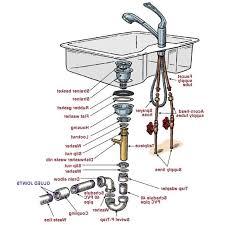 sink drain pipe kit kitchen sink drain pipe kit kitchen sink