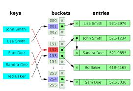 Java Map Example Quick Tip Degenerating Hashsets U2013 Frank Raiser