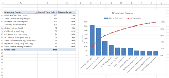 How To Make A Pivot Table In Excel 2010 How To Make A Pareto Chart Using Excel Pivot Tables Rocío Muñoz