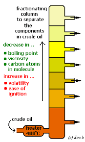 fractional distillation of crude oil refining uses of fractions