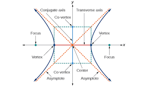 key features of the hyperbola