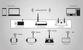 bezdrátové senzory monnit foxon s r o opravy a prodej