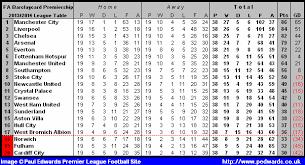 Prime League Table Paul Edwards Premier League Football Site 2013 2014 Season