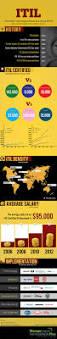 100 itil v3 foundation 2011 study guide itil 2011
