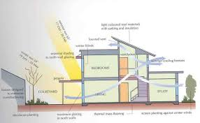 passive solar home design plans passive solar home designs home design plan