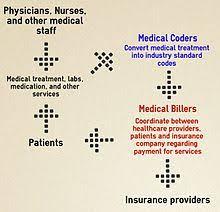 medical billing wikipedia