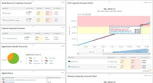 Storage Capacity Planning Spreadsheet by Server Capacity Planning Management Tools Solarwinds