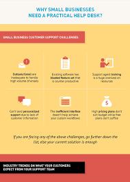 Small Business Help Desk Help Desk Software Customer Support Software Support Ticket System