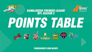 bpl 2017 schedule time table bpl 2017 points table bangladesh cricket board