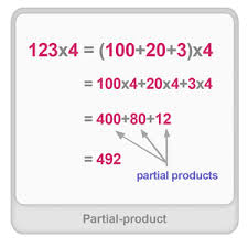 partial product definition examples u0026 fun math worksheets