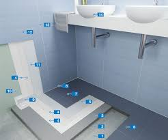 waterproofing system for the installation of ceramic tiles in