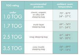 What Tog Duvet Should A Toddler Have Right Sleeping Bag For Your Baby Best Sleeping Bags Blog