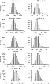 multilocus patterns of nucleotide polymorphism and the demographic