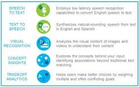 ibm watson cloud gains eyes ears and a voice informationweek