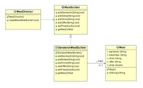 pattern design java builder design pattern in java exle stacktips