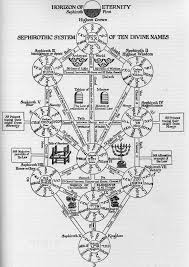 the genealogical of phylogenetic networks the kabbalistic