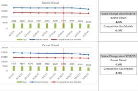 lexus vs bmw depreciation report volkswagen diesels show signs of high depreciation