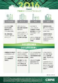 japan real estate market outlook 2016 cbre