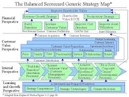 strategy map template 73 best balanced scorecard strategy maps images on