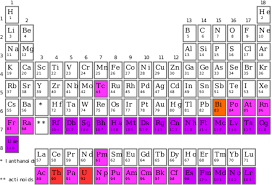 radioactive elements on the periodic table synthetic element wikipedia