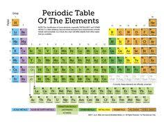 Learning The Periodic Table Learn The Parts Of The Periodic Table Periodic Table Chemistry