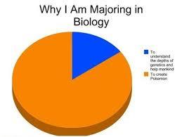 Biology Meme - 12 ways you know you re a biology major