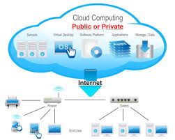 the business tuner public private cloud storage