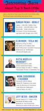 interesting facts about the top 5 tech ceos of the world