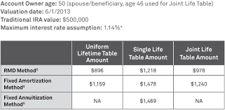 Single Life Expectancy Table by Irs Life Expectancy Table For Annuities