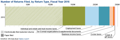irs lease inclusion table 2016 section1chart2017 0 png