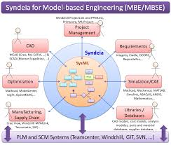 syndeia for mbe mbse