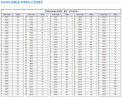us area code list csv us area codes by number list