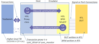 hardware assisted verification from its dawn to systemverilog