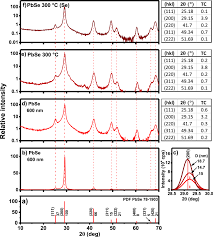 thermoelectric prospects of chemically deposited pbse and snse