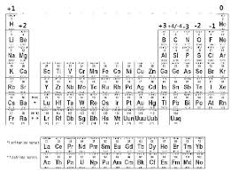 Periodic Table With Charges Chemical Interactions U2013 Chapter 1 U2013 5 Matter U0026 Energy