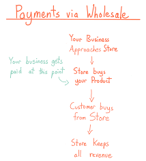 consignment inventory and how it could help your small business